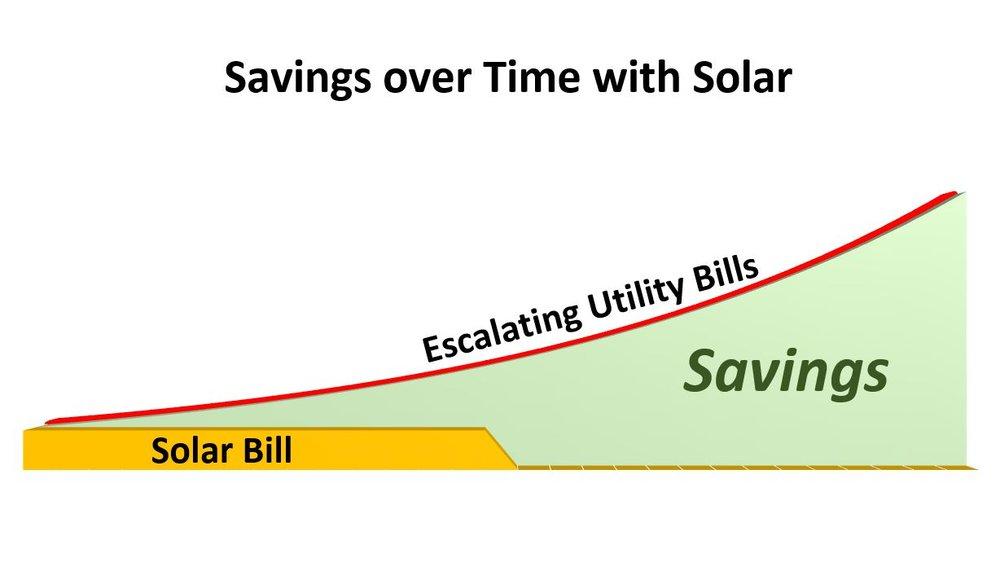 Power & Savings Over Time.jpg