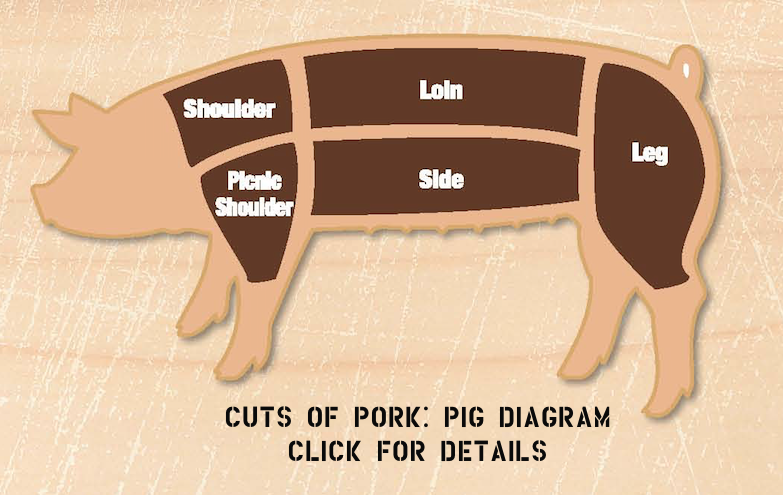 Cuts of Pork: Provided by the    National Pork Board