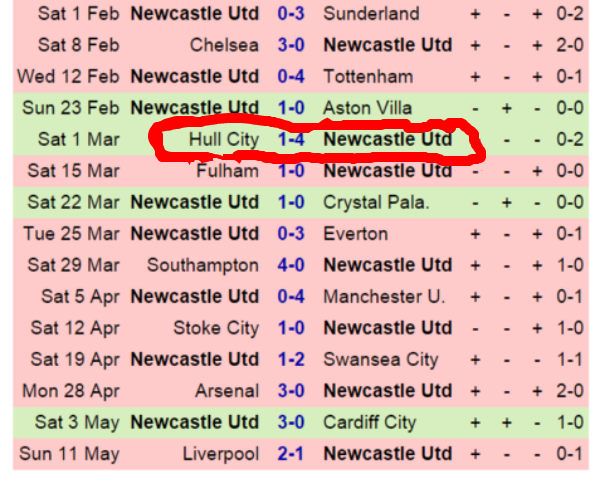 Newcastle couldn't even muster a draw in their last 5 away games and only scored once.