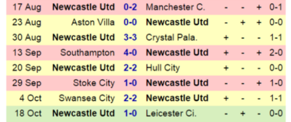Newcastle failed to win any of their first 7 games and went at least a goal behind in each of those games. Lay Country!