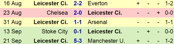 Leicester;'s early season form did not continue.