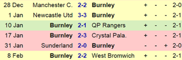 Burnley FC 6 game snapshot