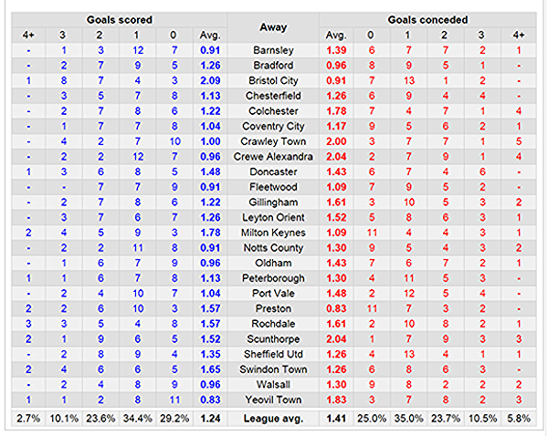 league one goals scored_conceded chart