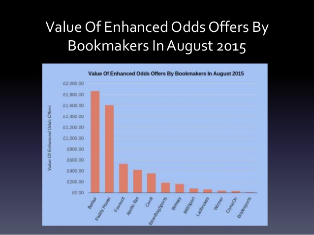 Betfair were best for enhanced offers in August 2015