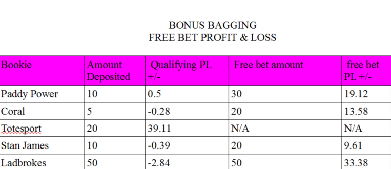 Bonus Bagging free bet_profit and loss