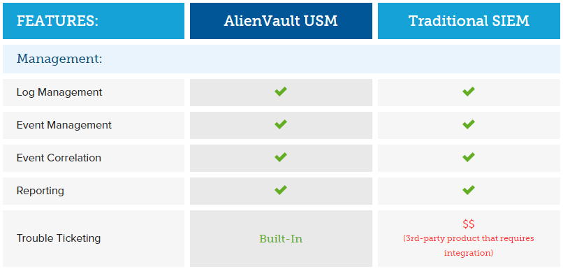 and alienvaults focus on ease of use and deployment makes it the perfect fit for mid market enterprises and organizations with limited budget and few