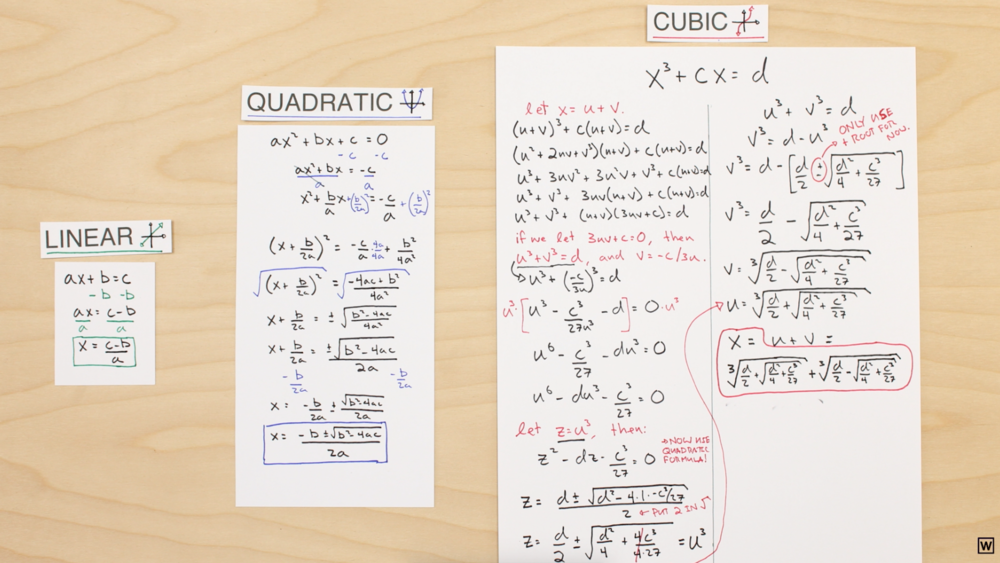Solving for x in linear, quadratic, and cubic equations.