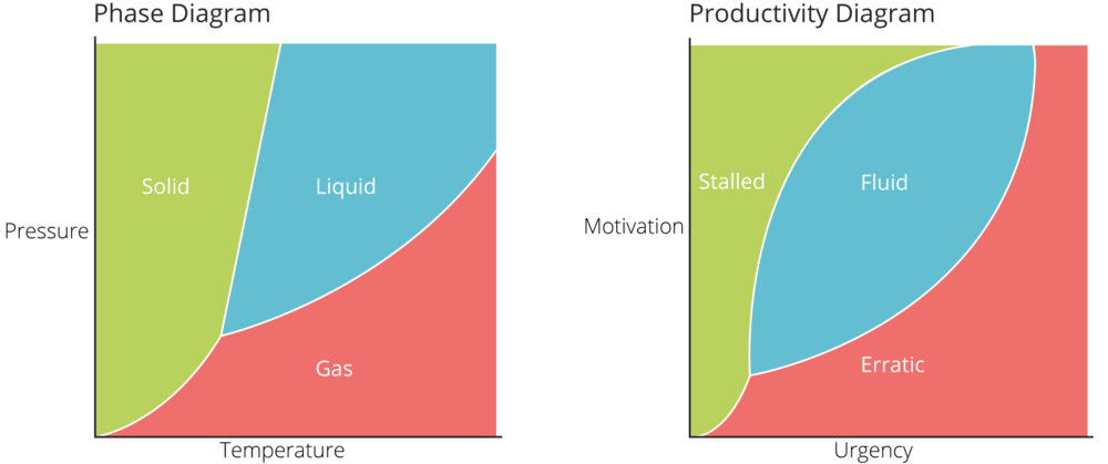 Figure 1. Drawing the parallel between the states of matter  (phase diagram) and the states of business (productivity diagram). Optimal performance occurs when motivation and urgency is balanced resulting in fluid productivity.