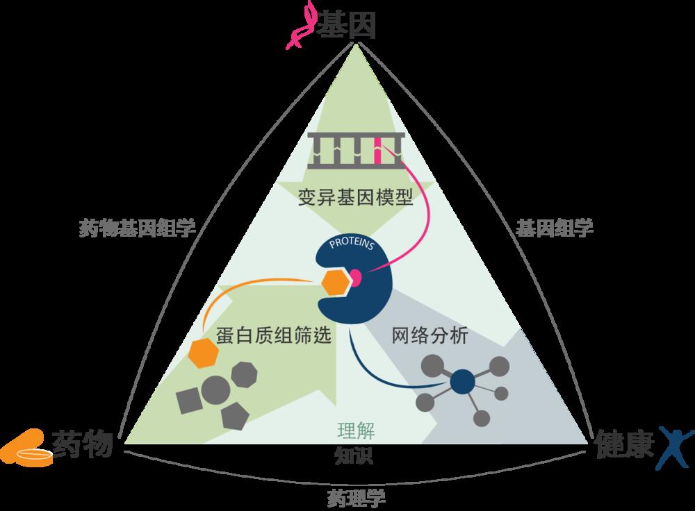 图1: Cyclica的药物发现科学地图