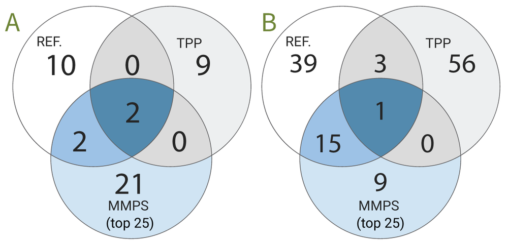 Figure 2: (A) The number of proteins interacting with methotrexate identified by either thermal proteome profiling (TPP) or MMPS and their overlap with the reference (REF.) interactors. All three identified dihydrofolate reductase (DHFR) and thymidylate synthase (TYMS) as binders. (B) Comparison of results generated for Dasatinib. All three identified Tyrosine-protein kinase Yes (YES) as a binder.