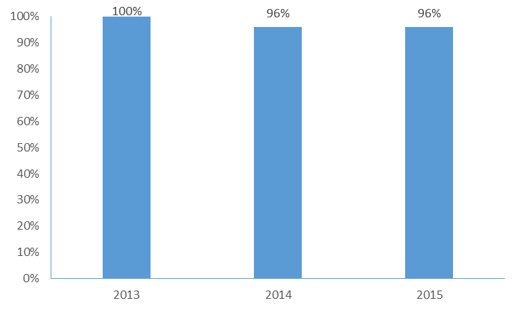 2013 N=352; 2014 N=297; 2015 N=255