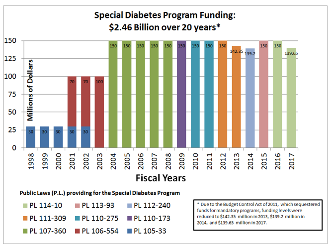 Source:  Special Statutory Funding Program for Type 1 Diabetes Research, Progress Report, June 2016.  NIH.