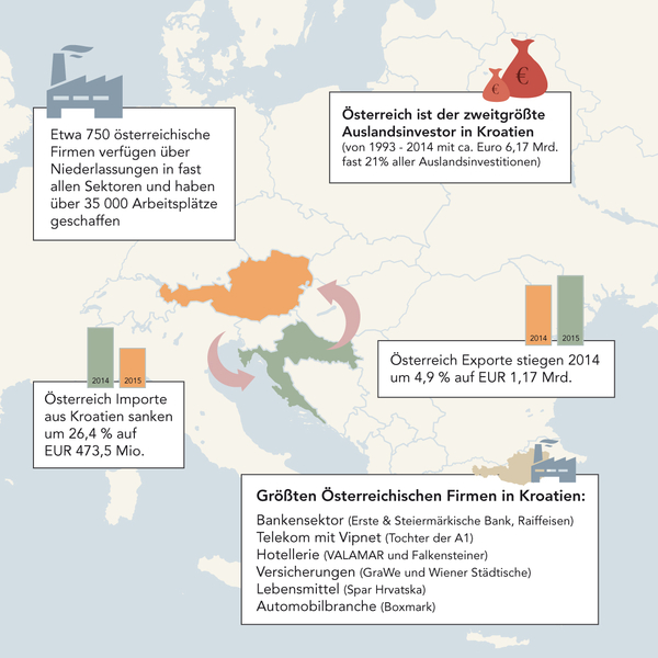 Daten und Fakten Österreich - Kroatien
