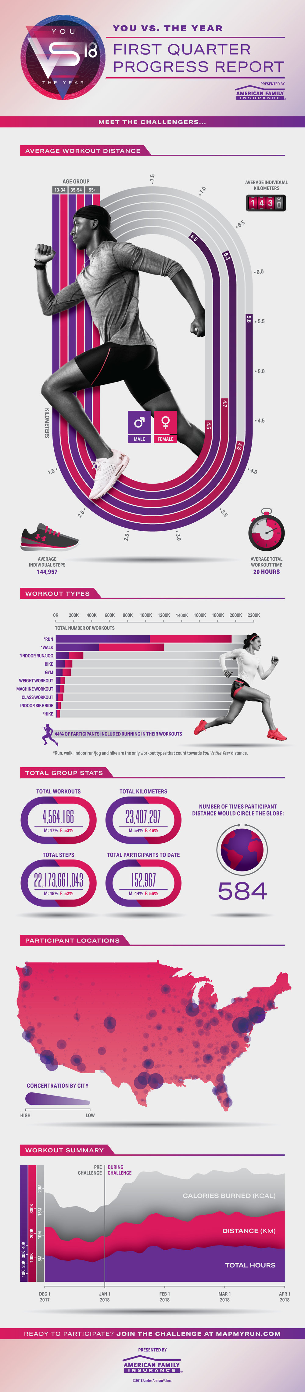 Under Armour You Vs. The Year Infographic