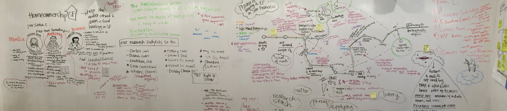 Synthesizing a week's worth of research into personas, key flows, key features and next steps.