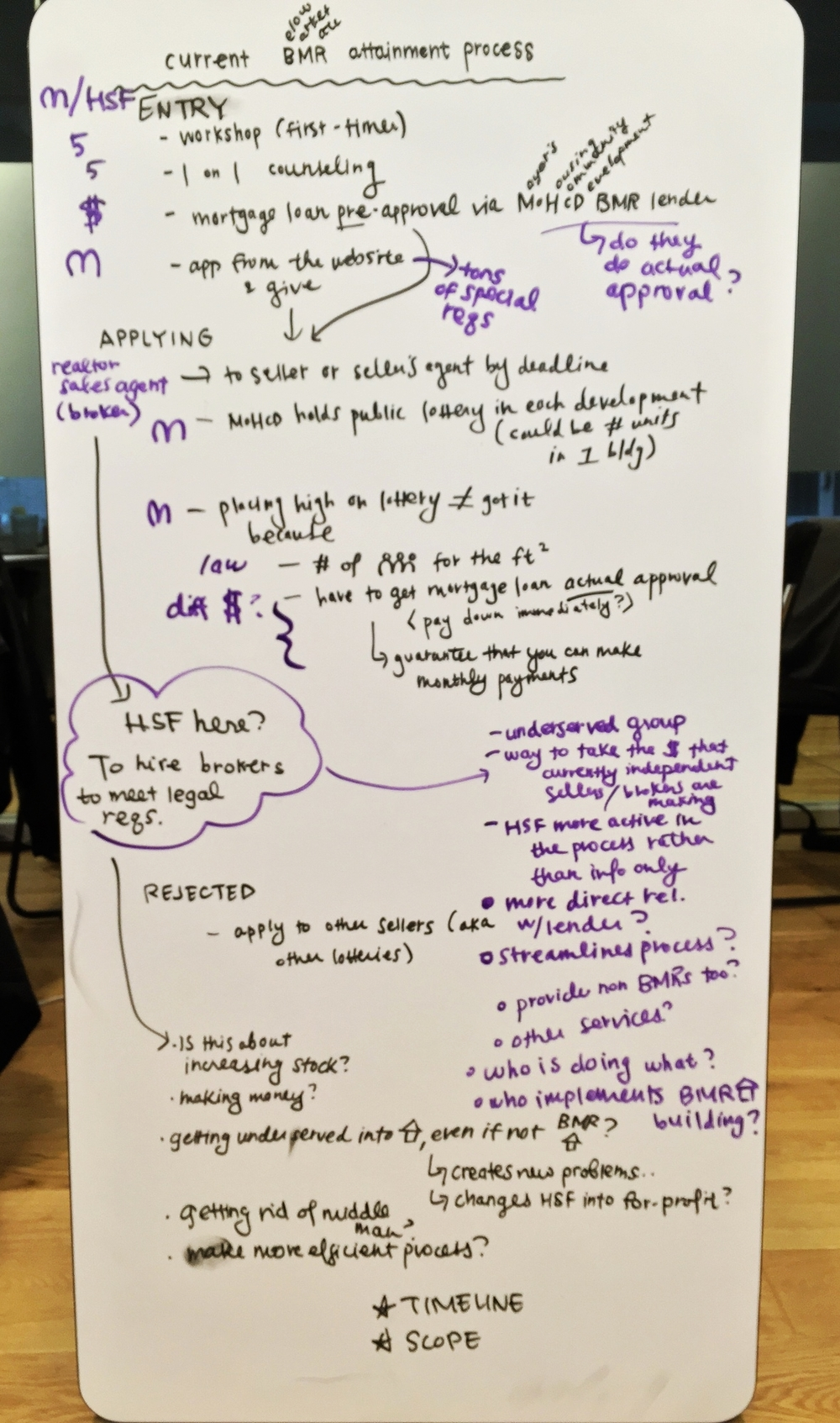 Notes from our first interview with Carlos, our client.