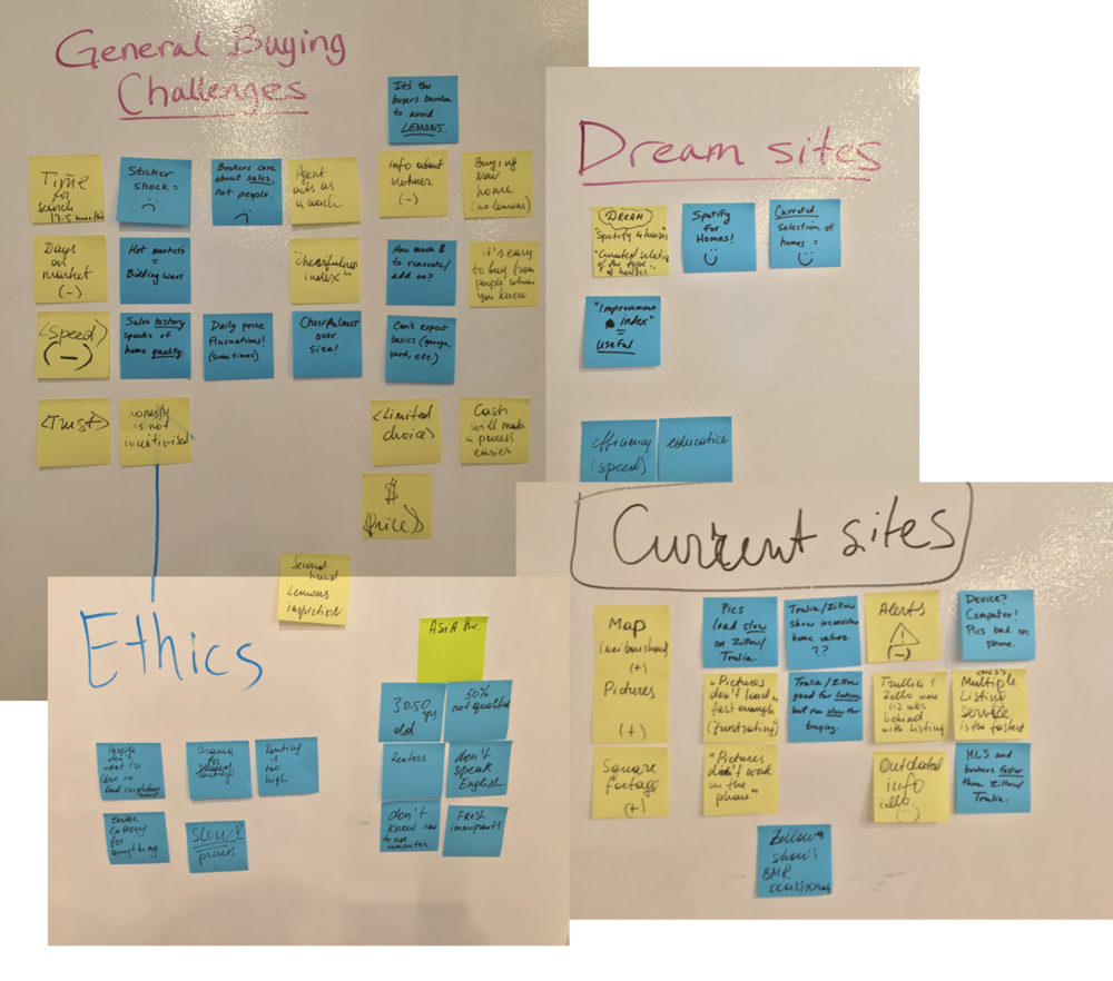 Affinity mapping: writing each key takeaway on a post-it note and grouping them by topic.