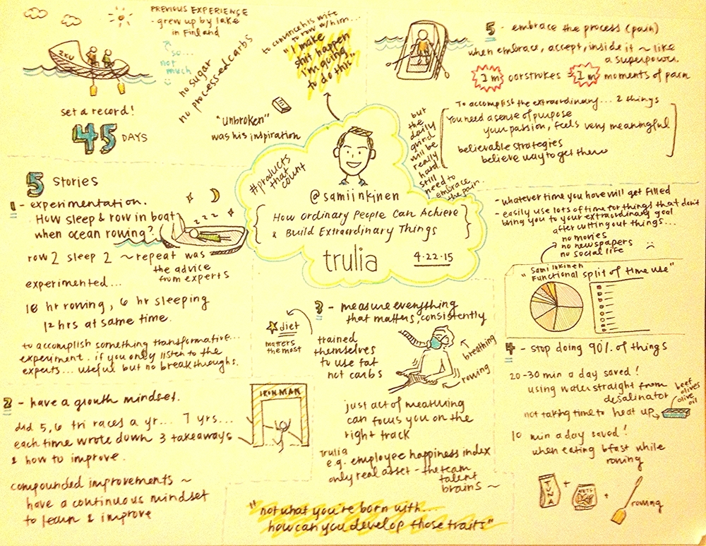 I apologize for all my sketchnote p  ictures looking yellow... the light in my room/apartment is determinedly not-white.