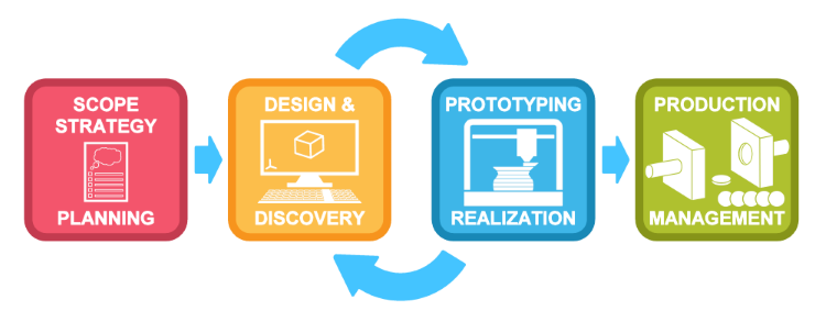 Product development services design launchers for Product service design