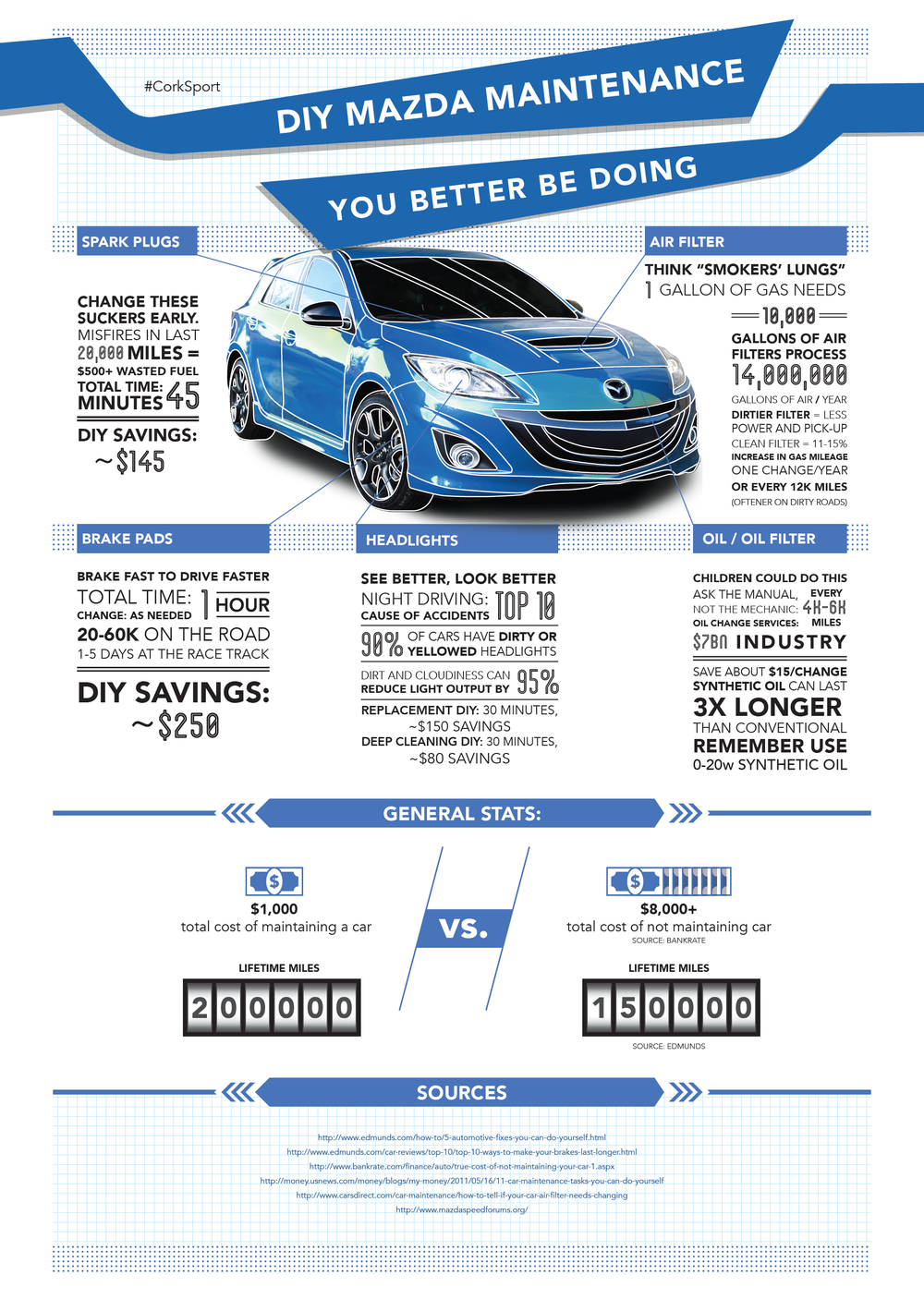 CorkSport Mazda Maintenance Infographic.png