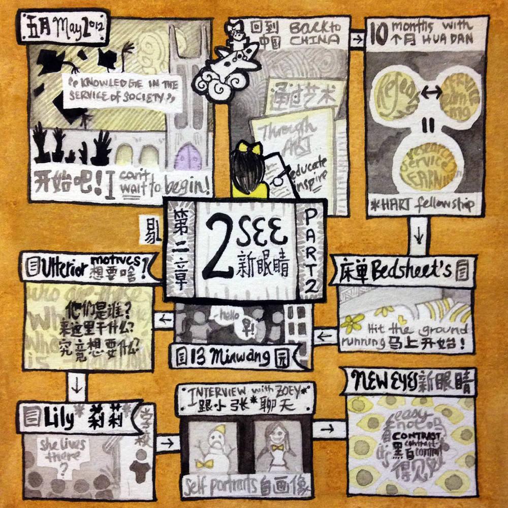 Part 02Two  doodle contents.jpg