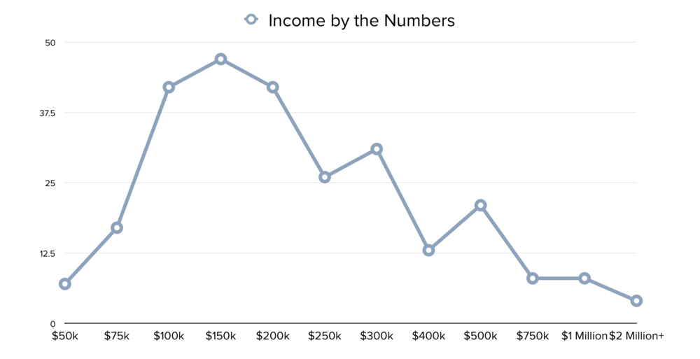 Number of reported owners with the corresponding income.