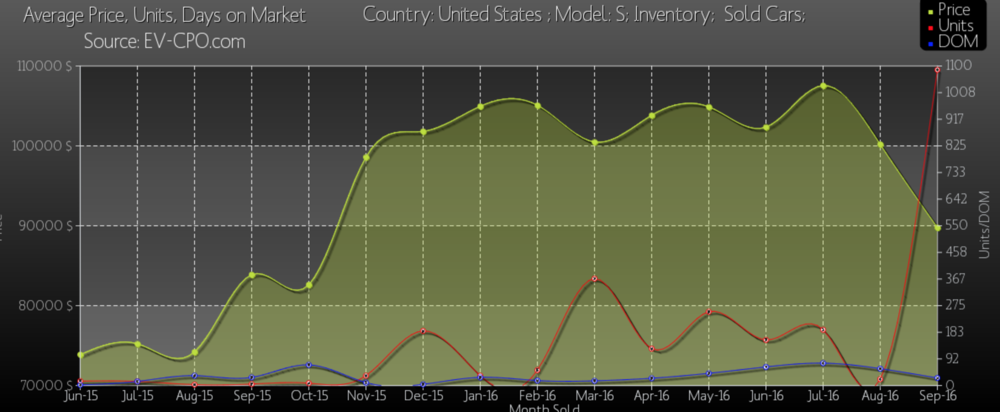 Visible spike in Inventory cars sold in Q3(Courtesy of EV-CPO.com)