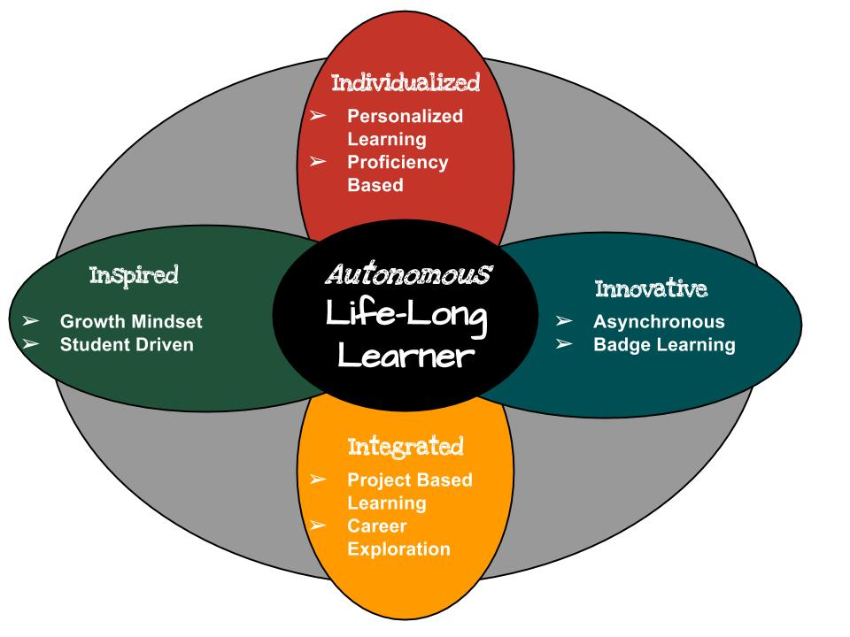 Chart of Lifelong Learner