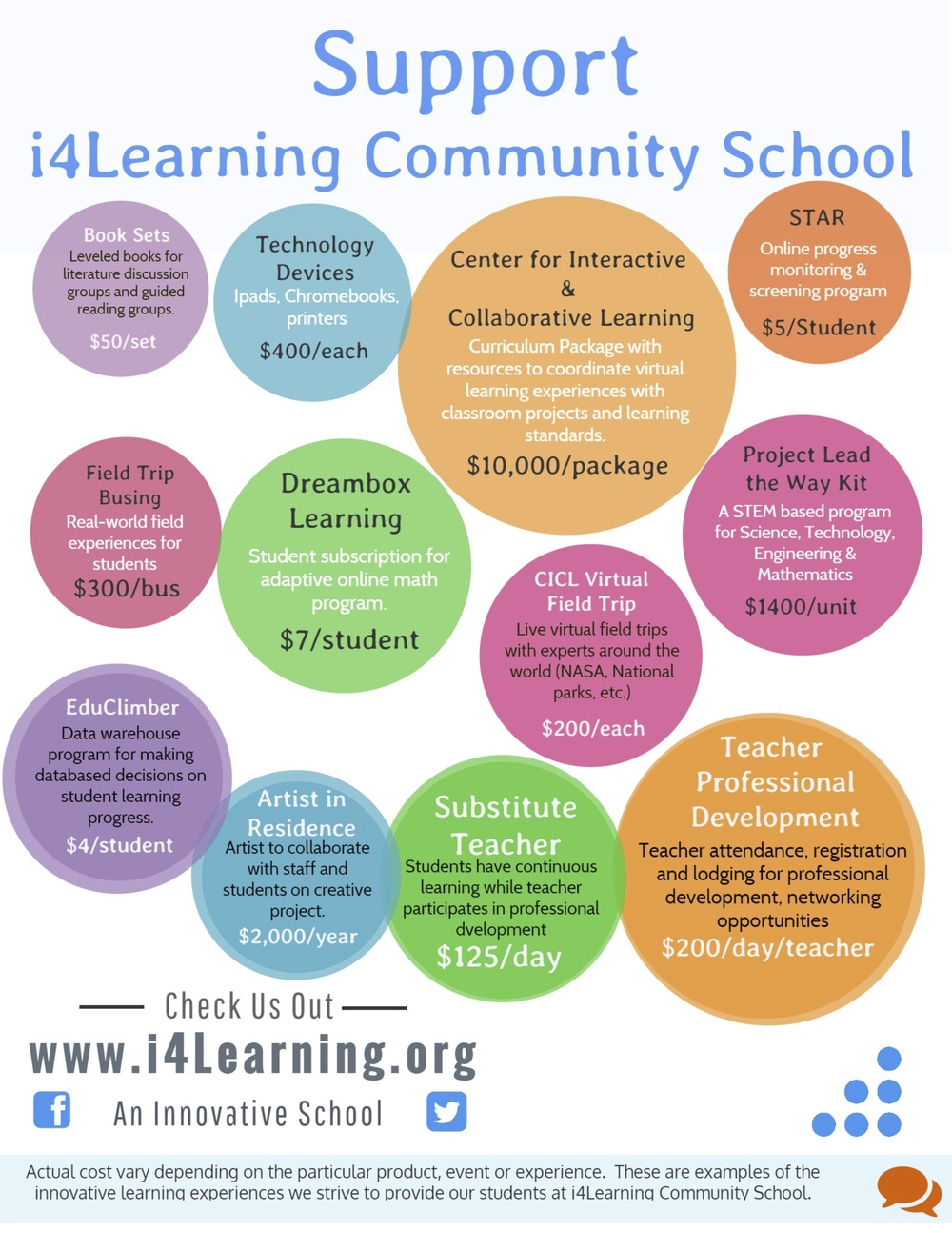 Support i4Learning Cost Chart