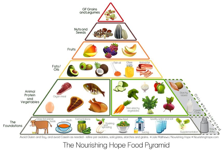 New Food Pyramid Dairy