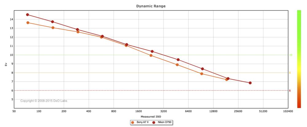 Dynamic Range Nikon D750 vs Sony a7ii