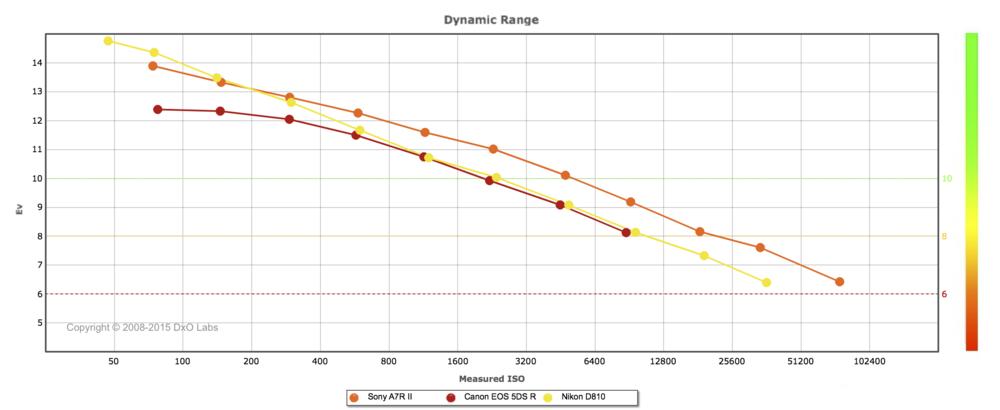 Nikon vs Sony vs Canon Dynamic Range