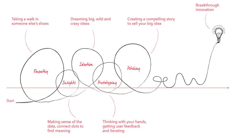 User-Centered Design.png