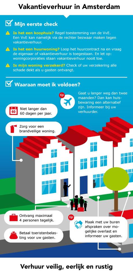 shareNL | Gemeente Amsterdam | Airbnb | regels | 2014