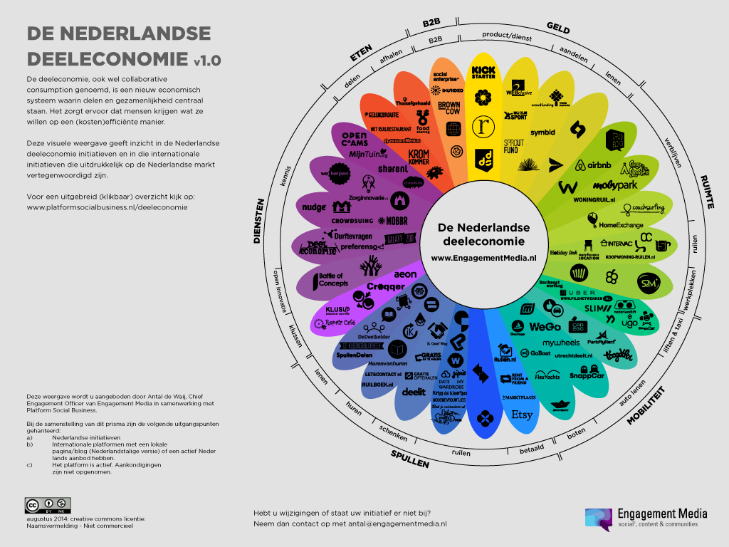 shareNL | visual Dutch Sharing Economy | (c) Engagement Media | 27 08 2014