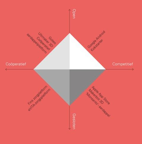 shareNL | De kracht van platformen | via Marketingfacts | 09 12 2014
