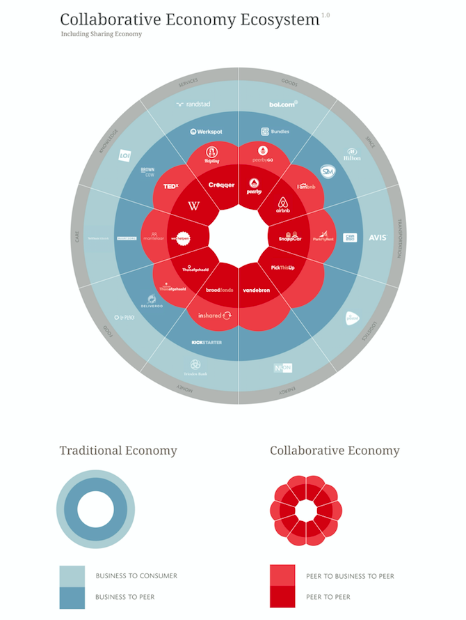 collaborative economy ecosystem