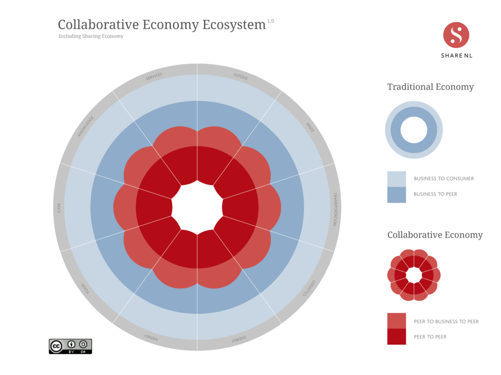 Collaborative economy ecosystem by shareNL can be reused, tweaked and shared under the CC BY-SA 4.0 license.