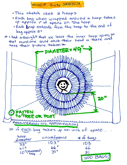 Here's the sketch I shared with my Daisy troop. Too complex for the 1st grade crowd, but I needed to also share it with grown-ups. I explained it in simpler terms to the Daisies. I caught one of them counting the loops (representing bags) around the hoops to see if I drew 200.