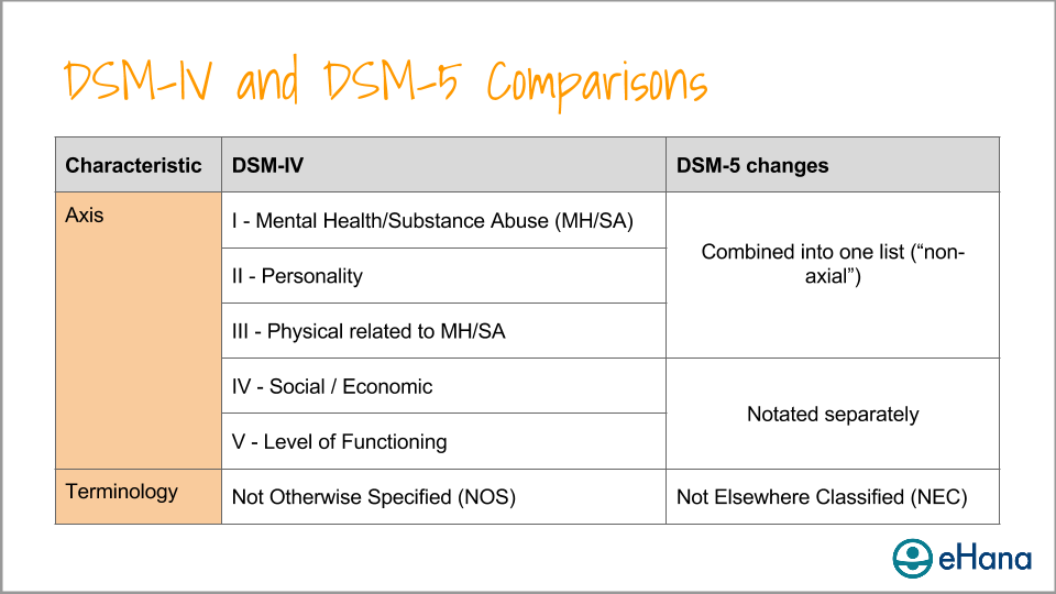 Comparison between DSM-IV and DSM-5