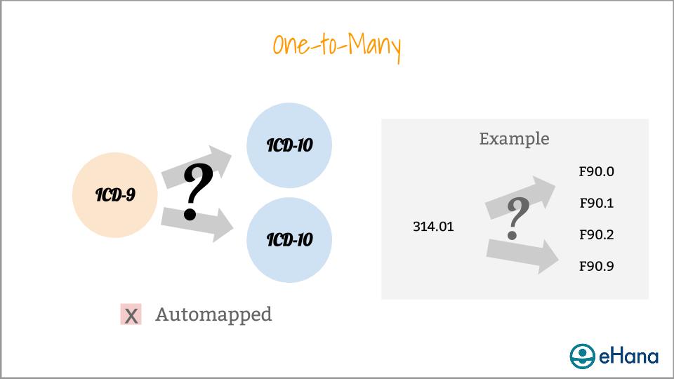 Copy of DSM-5 - ICD-10 Webinar Presentation (used for website) (7).png
