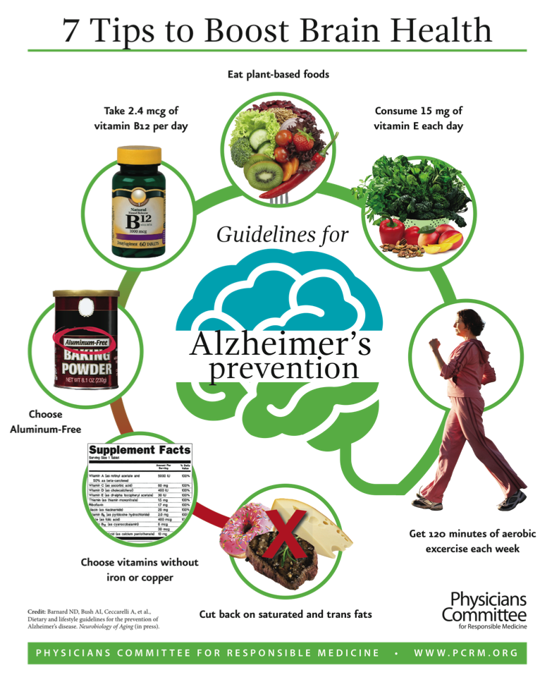 7 lifestyle guidelines suggested by Barnard et al. (6) to prevent Alzheimer's disease. [ Image Source ]