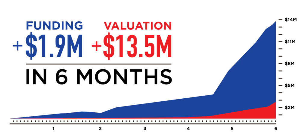 verificient-funding-valuation.png