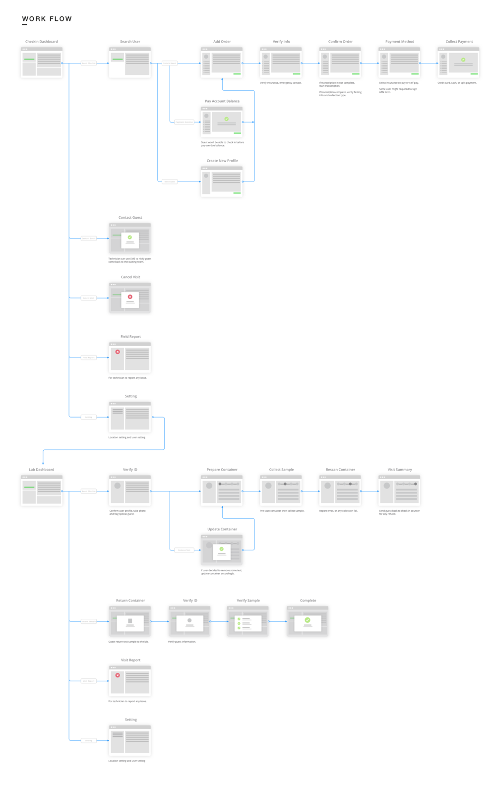 PSC flow chart.png