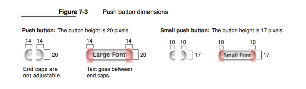 This diagram in the Aqua HIG illustrates a longstanding slicing technique to scale buttons. The end-caps are pre-drawn and the middle section scales as necessary to accommodate text placed on top of the button. This is all done using raster images. This is but one of many techniques to render scalable dimensional elements.