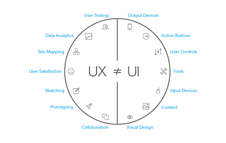 According to UX Movement, only certain design roles can claim to be contributing to the user experience.