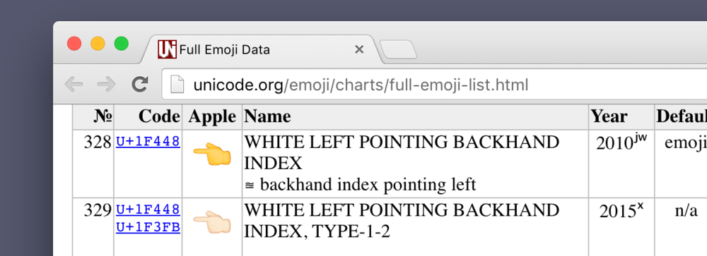 "Unicode itself refers to the default yellow hand as ""white."""