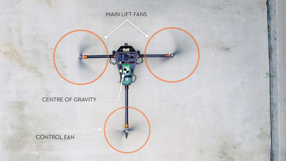 Superior Hover Efficiency - Cerberus has greater hover efficiency than a standard multi-rotor, with two larger lift fans and one control fan.Note: The most efficient hovering vehicle is a helicopter, with one large rotor. The more rotors a vehicle has, the lower the hover efficiency.