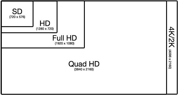 Différences entre les différents formats.