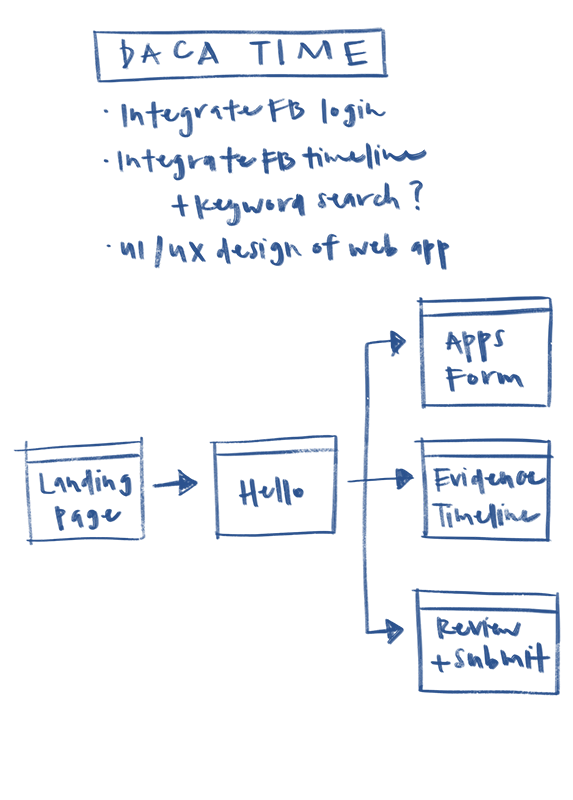 ux-process